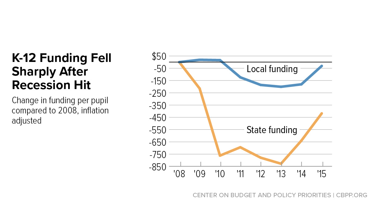 Feds Boost Spending On Special Ed >> A Punishing Decade For School Funding Center On Budget And