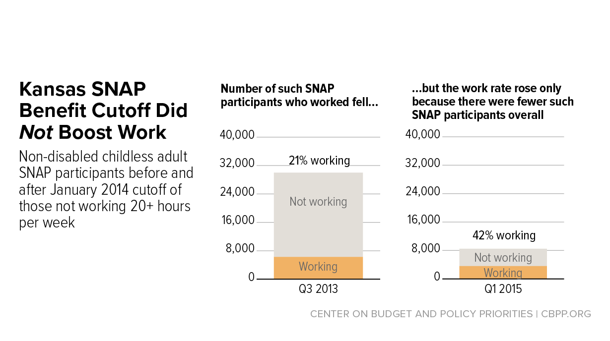 SNAP Reports Present Misleading Findings on Impact of Three-Month Time  Limit | Center on Budget and Policy Priorities
