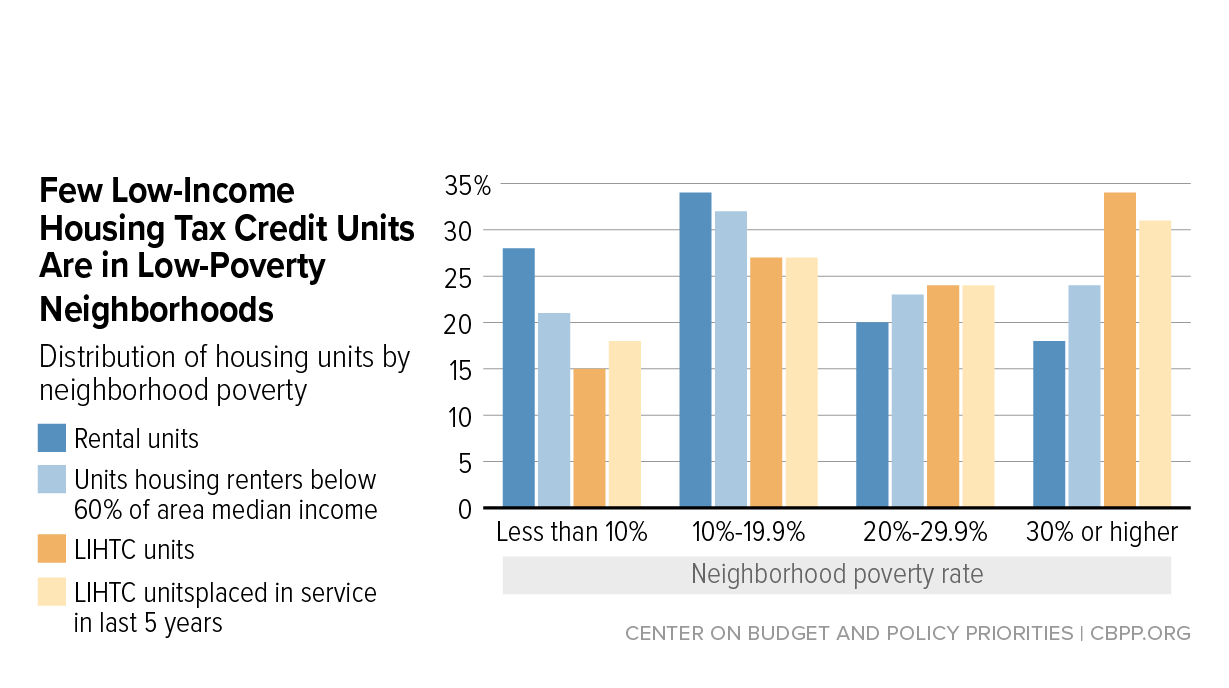 Low-Income Housing Tax Credit Could Do More to Expand