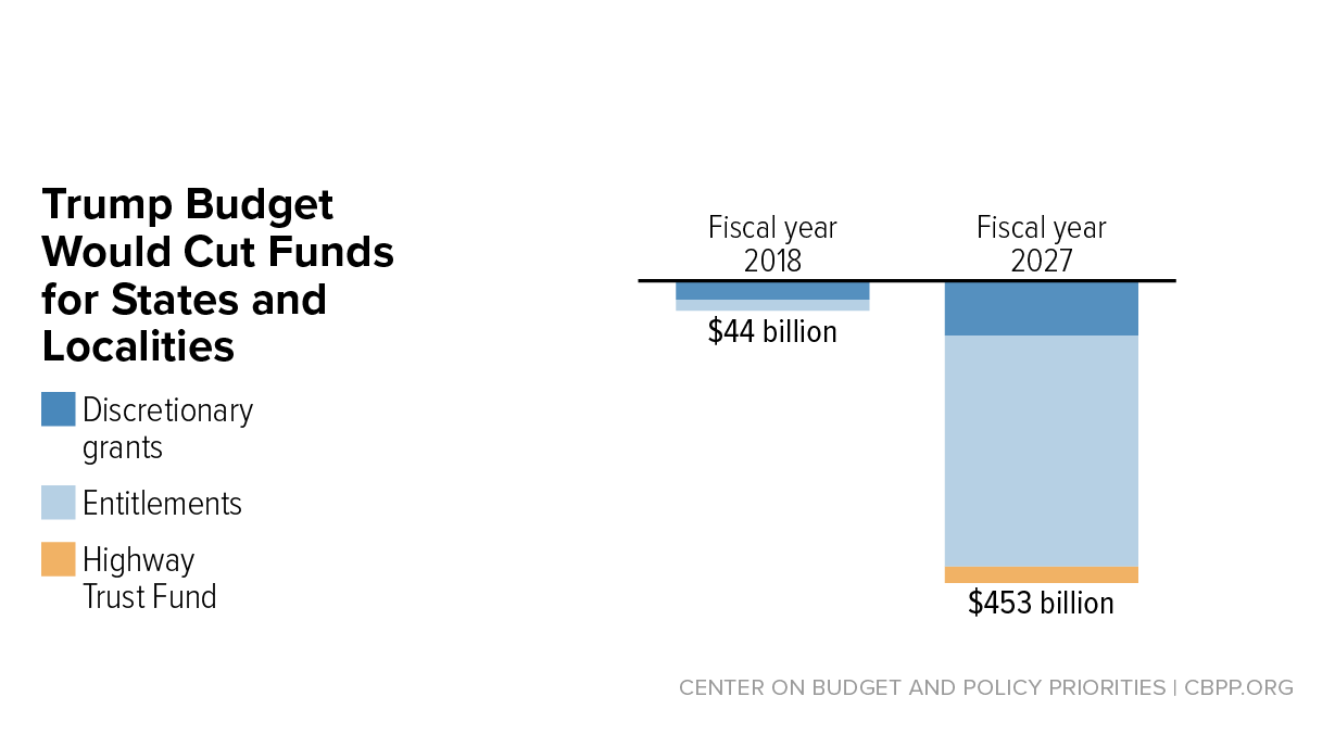 The Trump Budget's Massive Cuts to State and Local Services and