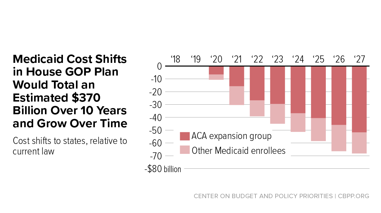 house republican health plan shifts 370 billion in