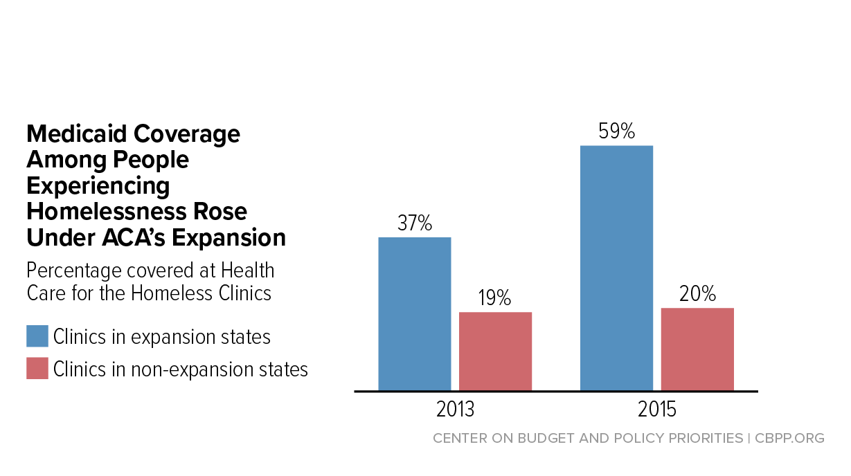 Taking Away Medicaid For Not Meeting Work Requirements Harms People