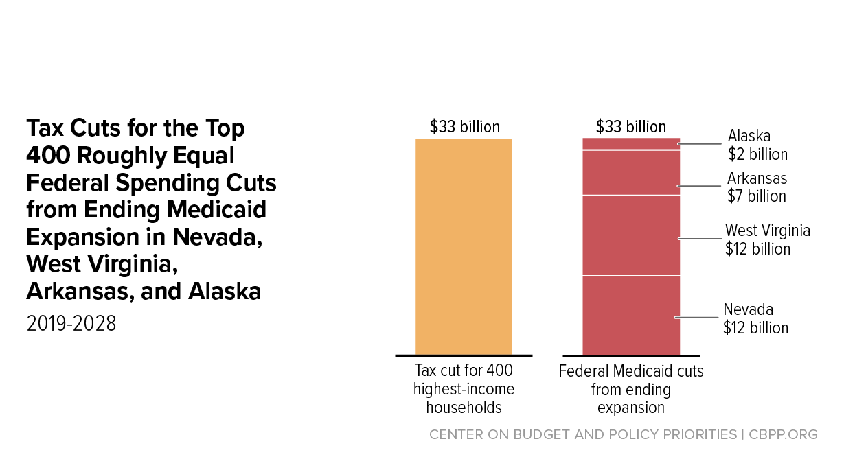 Harsh Tradeoff At Core Of Gop Health Bill: Keep Medicaid Expansion Or Cut  Taxes For