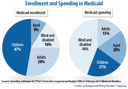 Policy Basics: Introduction to Medicaid