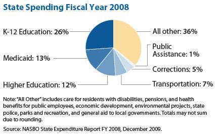 policybasics-statetaxdollars-f1.jpg