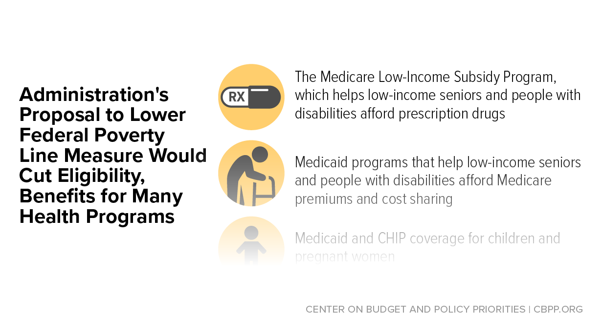 Poverty Line Proposal Would Cut Medicaid, Medicare, and