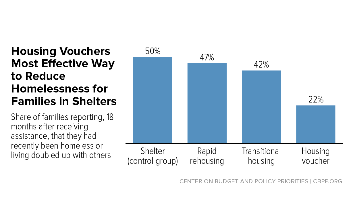 research shows housing vouchers reduce hardship and