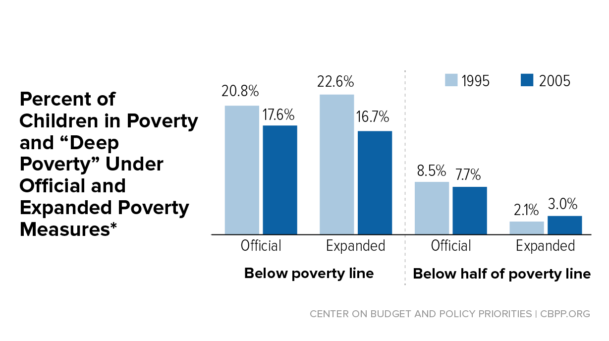 The Depths Of How Poverty Affects >> Safety Net For Poorest Weakened After Welfare Law But Regained