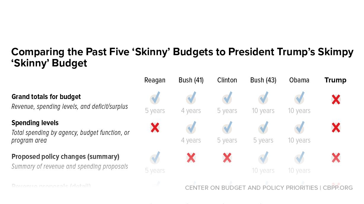 budgetary expenses
