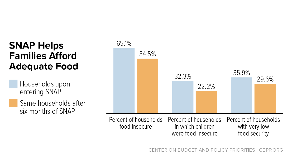 Snap Works For America's Children Center On Budget And Policy Priorities
