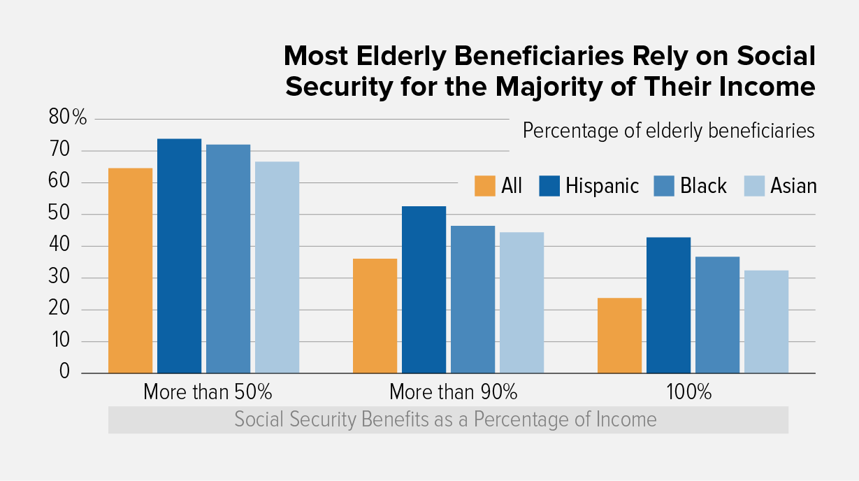Social Security Benefits Are Modest  Center On Budget And Policy Priorities