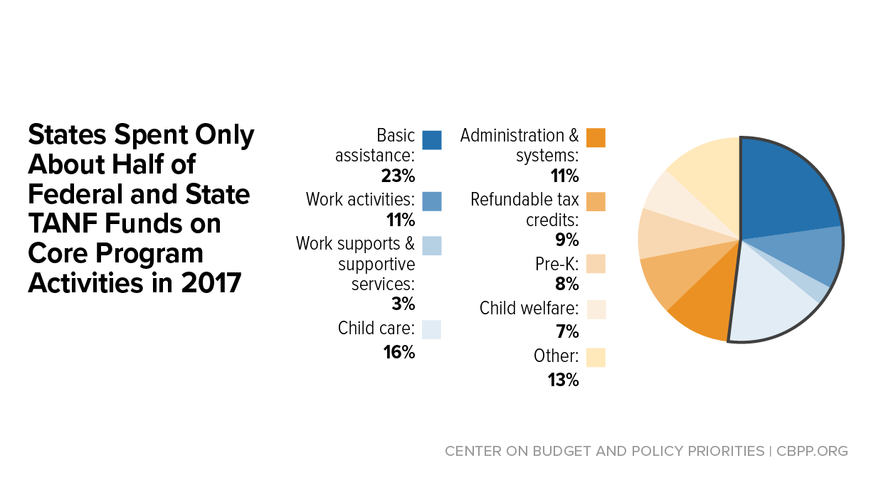 How States Use Funds Under the TANF Block Grant | Center on Budget