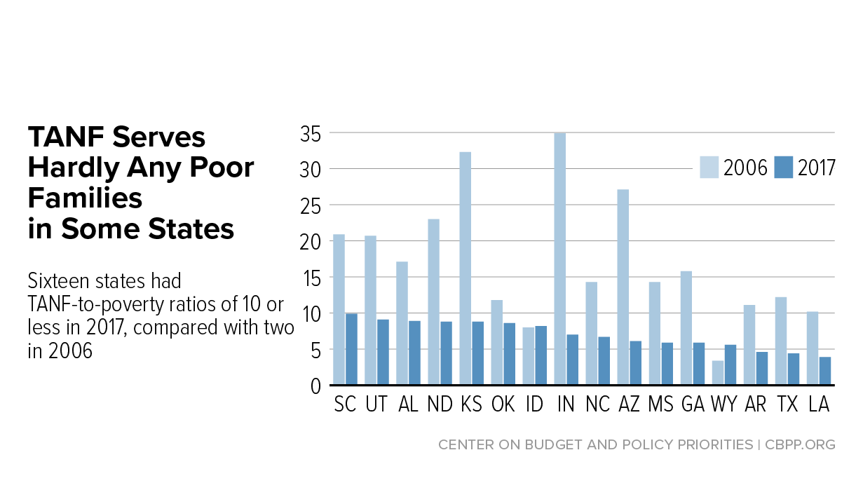 tanf reaching few poor families center on budget and policy priorities