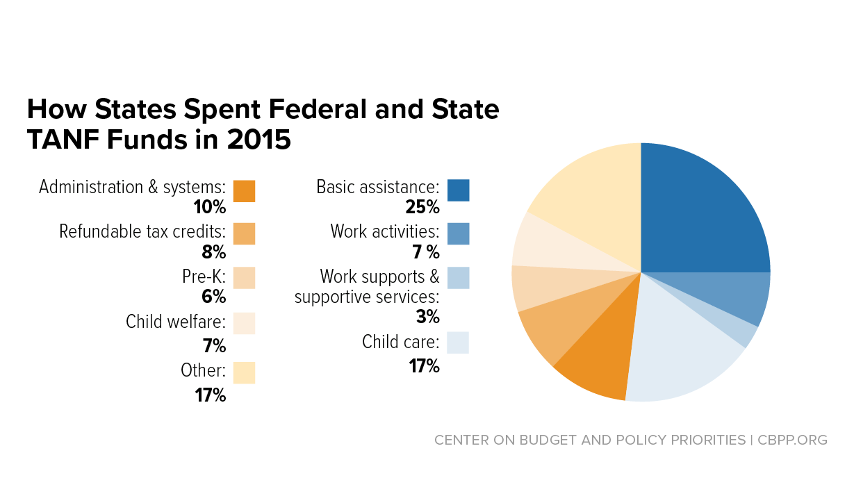 How states use funds under the tanf block grant center on budget how states use funds under the tanf block grant center on budget and policy priorities nvjuhfo Images