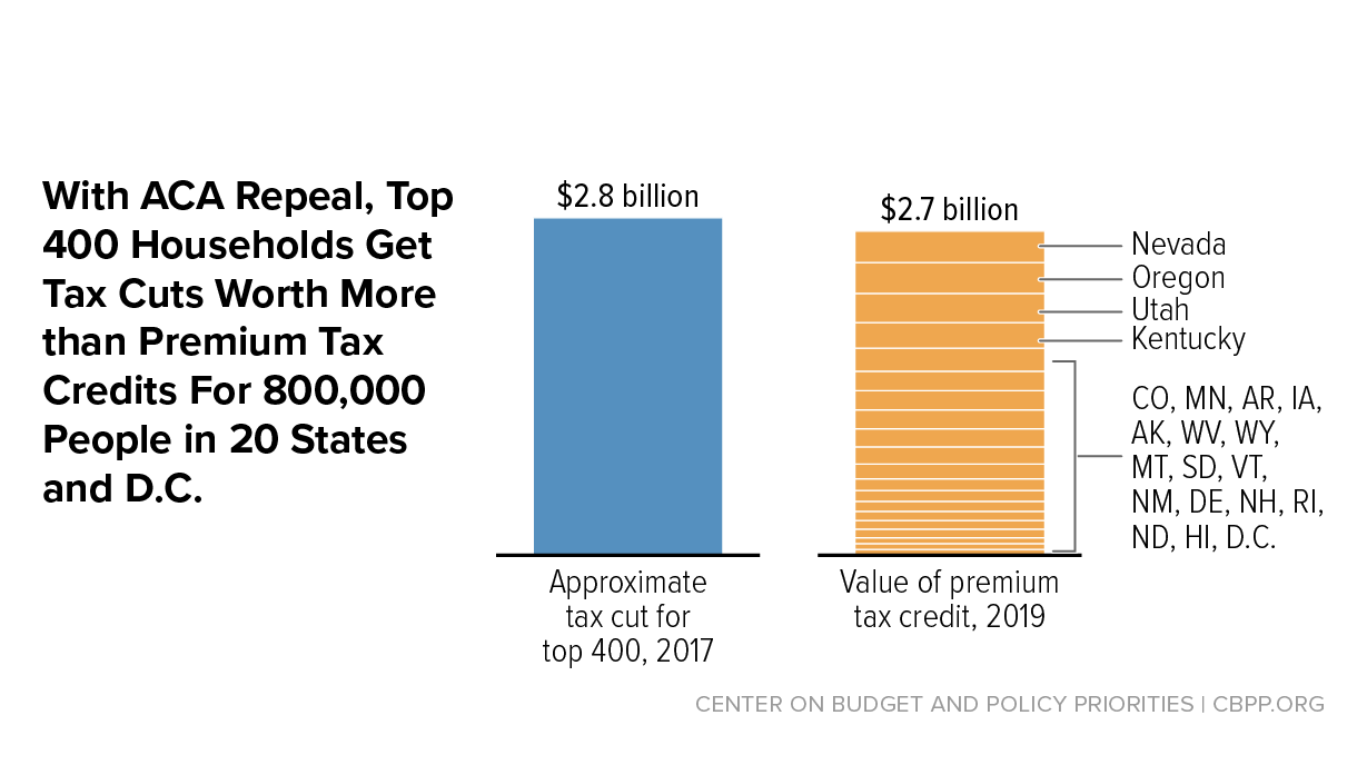 Aca Repeal Would Lavish Medicare Tax Cuts On 400 Highest Income Households Center Budget And Policy Priorities