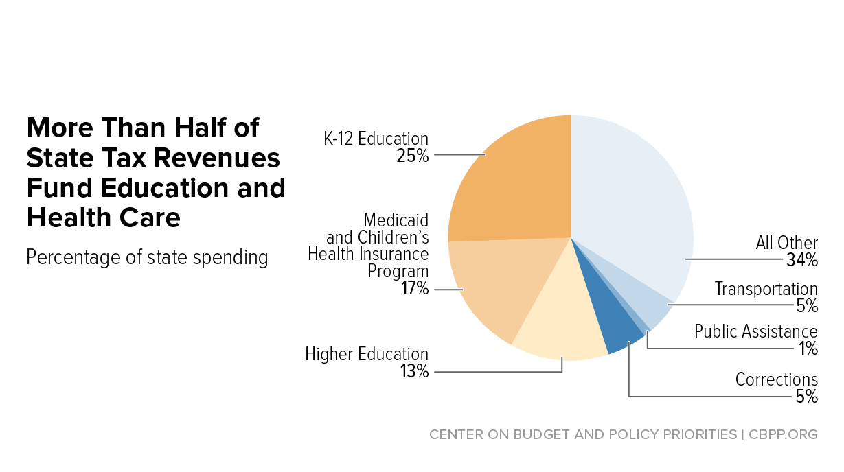 Education Policy Is Tax Policy And Real >> Our Top 5 Charts On State Taxes Center On Budget And Policy Priorities