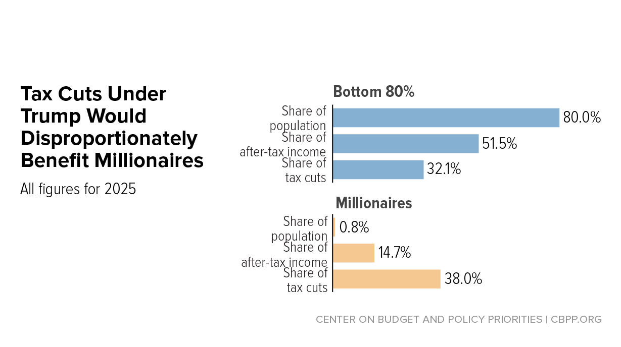 The Trump Tax Plan and National Priorities | Center on Budget and Policy  Priorities
