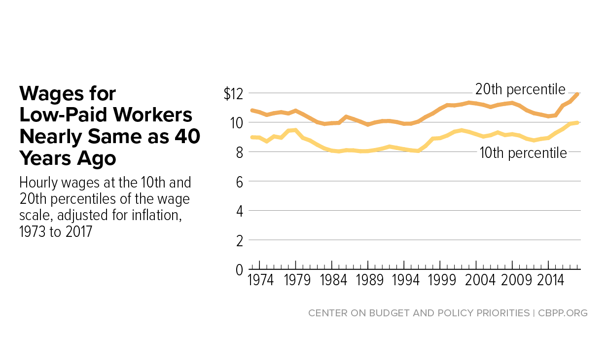 State Earned Income Tax Credits and Minimum Wages Work Best