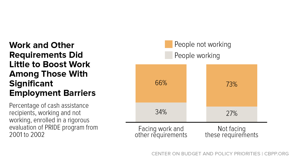 Work Requirements Dont Cut Poverty Evidence Shows Center On