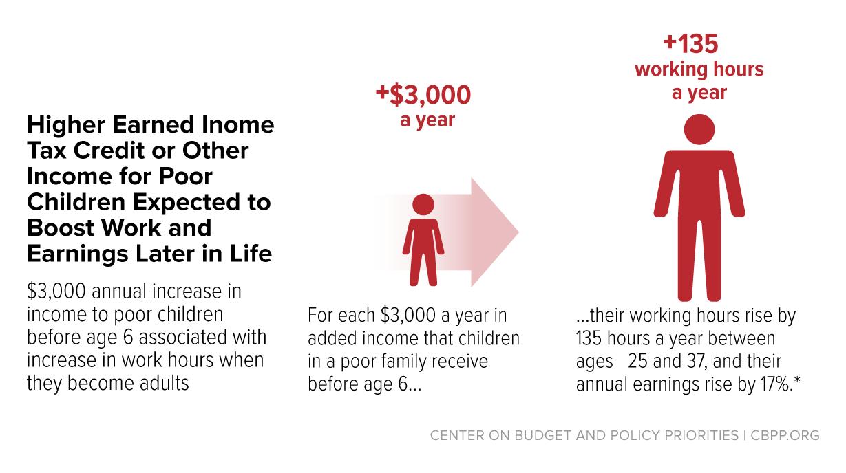 How do premium tax credits work? | Working America